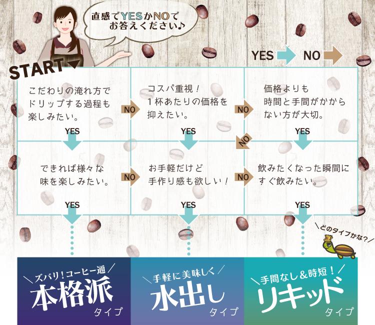 アイスコーヒー診断チャート